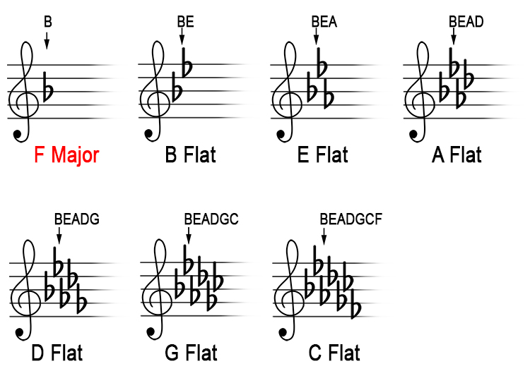 flats If in an exam you are shown sheet music and asked what key signature it is in, you can answer by following this rule: