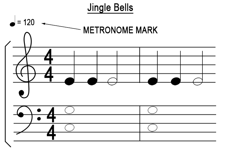 The metronome is set to tick to the figure given on most sheet music: