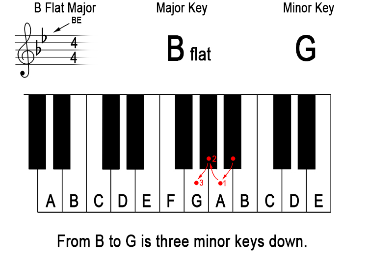 What does 'down a minor third from the major key' mean? 10
