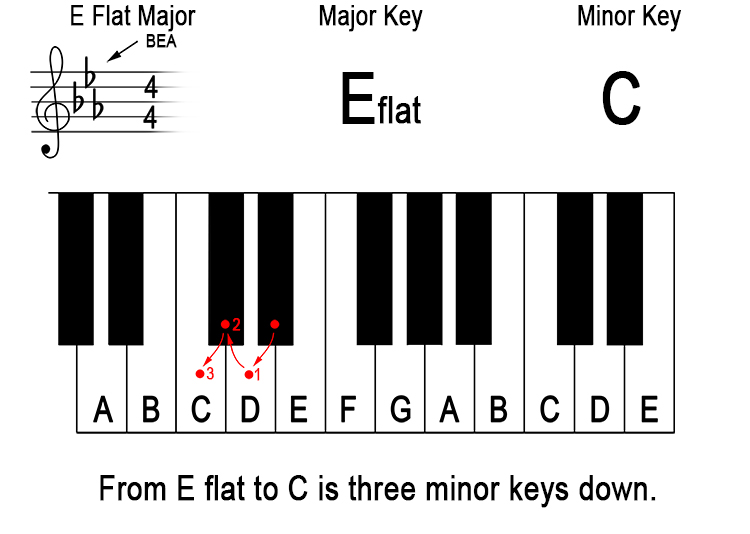 What does 'down a minor third from the major key' mean? 11