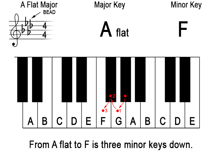 What does 'down a minor third from the major key' mean? 12