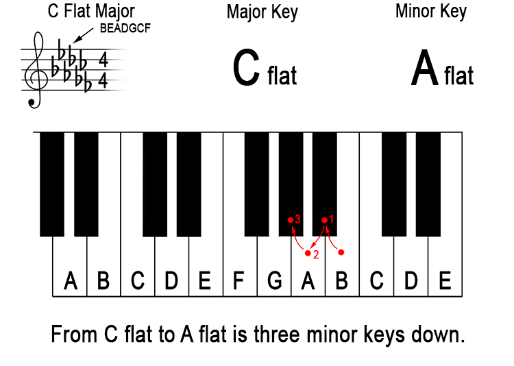 What does 'down a minor third from the major key' mean? 15