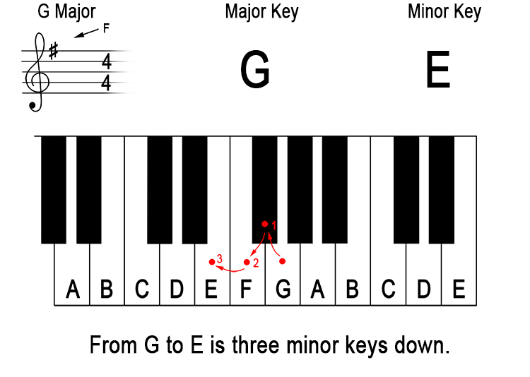 What does 'down a minor third from the major key' mean? 2