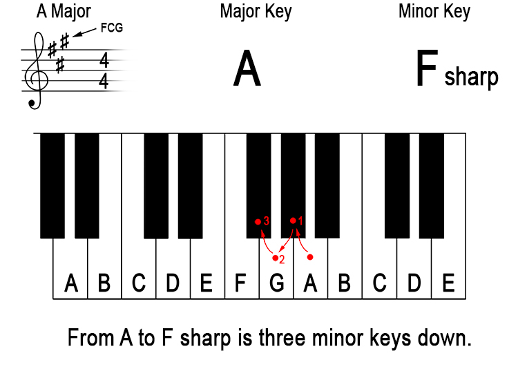 What does 'down a minor third from the major key' mean? 4