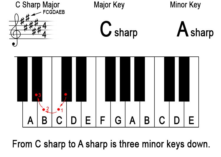 What does 'down a minor third from the major key' mean? 8