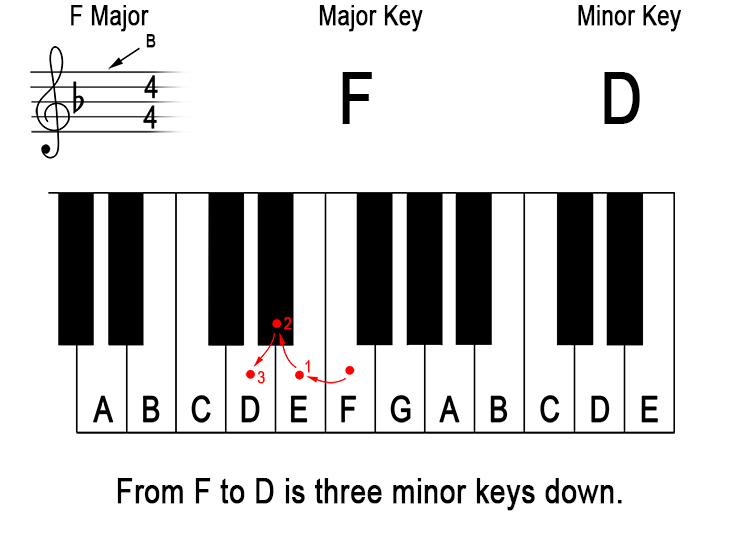 What does 'down a minor third from the major key' mean? 9