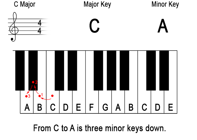 What does 'down a minor third from the major key' mean? 1