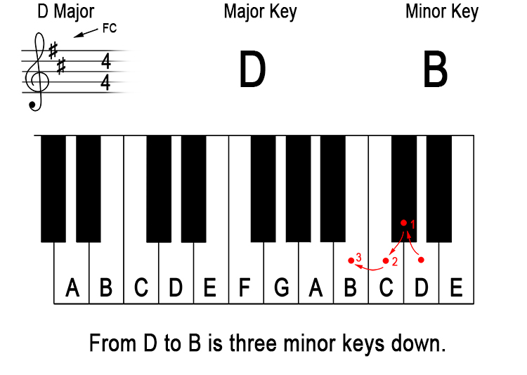 What does 'down a minor third from the major key' mean? 3