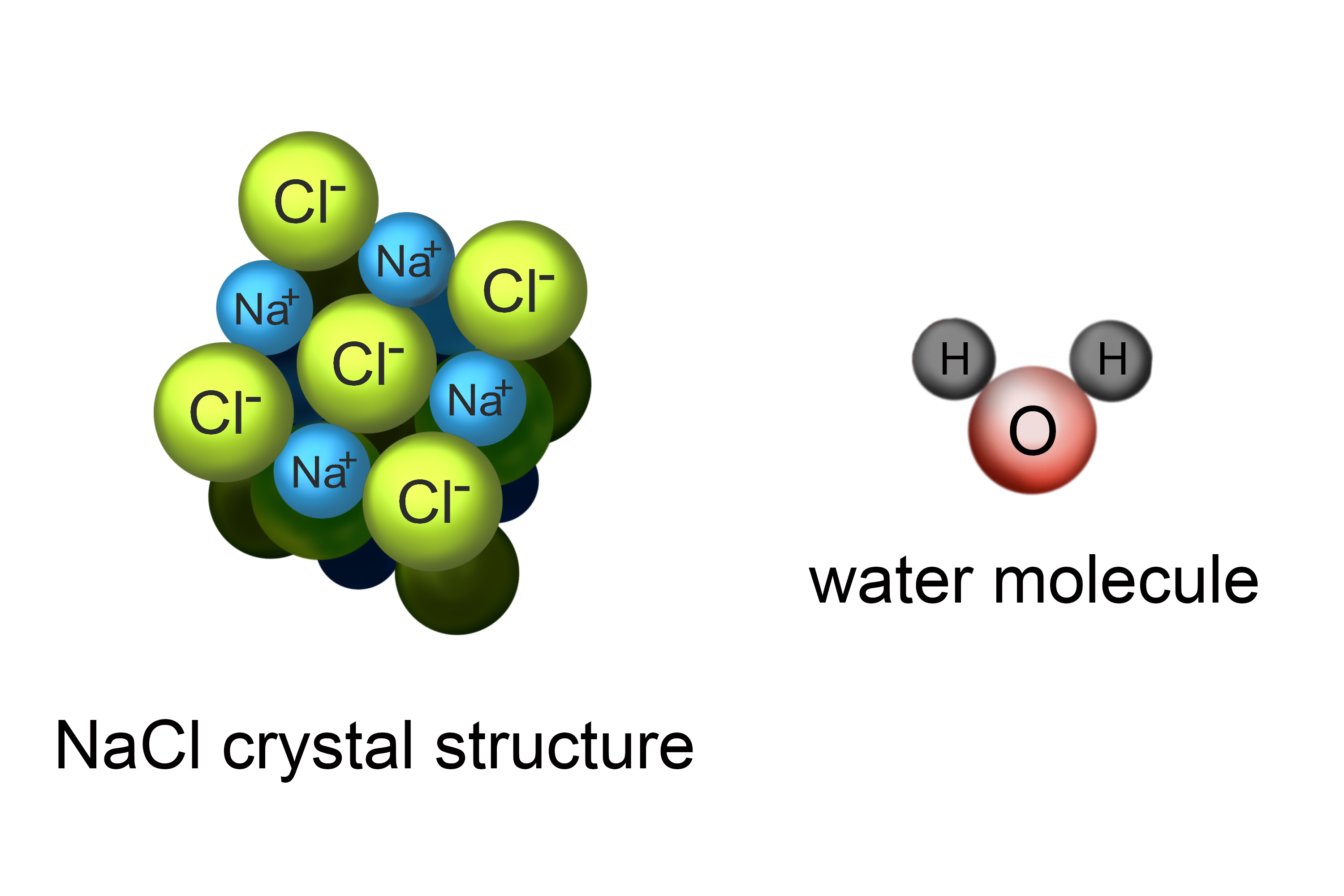 Structure of particles in a NaCI crystal molecule including water molecule