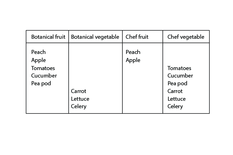 A table showing the categories of the botanical fruit and vegetables. Fruit hold seeds while veg are stems roots and leaves
