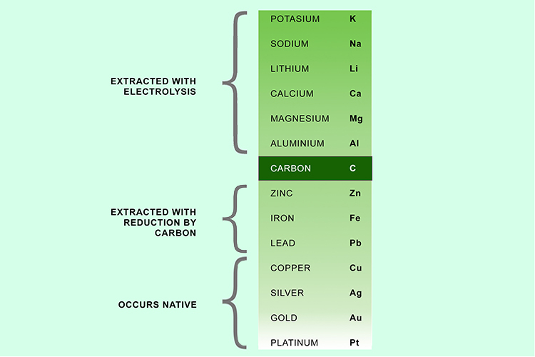 Notations on how metals are extracted from ores on the reactivity series
