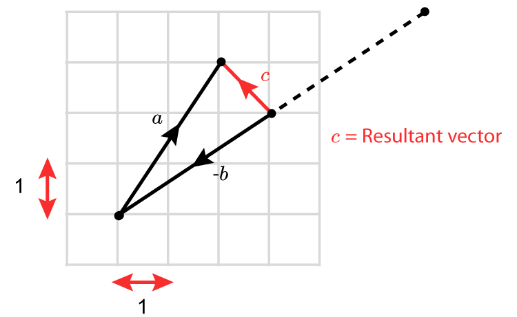 Vector a - vector b equals the resultant vector c