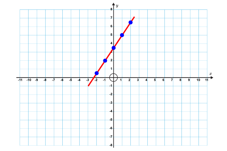 Example 3 drawing a line through the points on the graph of a straight line graph