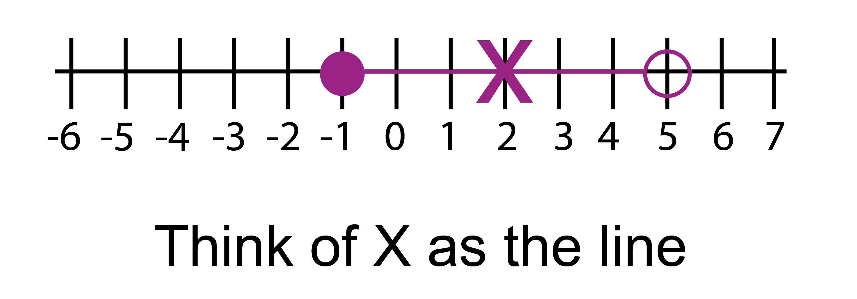 Joining the arrows of a three-part inequality up on a number line produces an X think of the X as the line