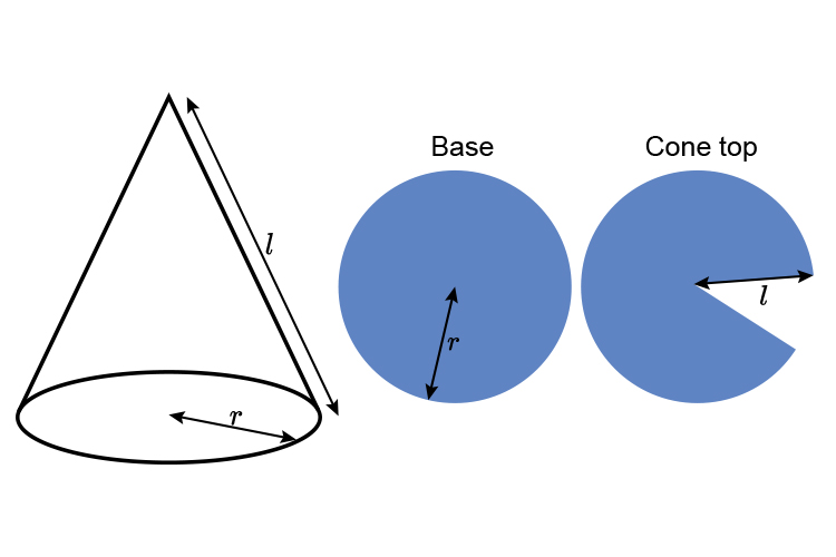 Pulling a cone apart to separate the base from the cone top can make it easier to calculate the surface area of a cone